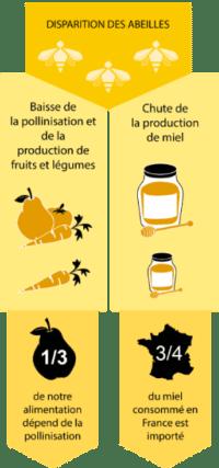 Soutenir les abeilles